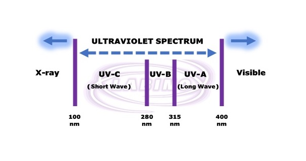 How the Ultraviolet (UV) Spectrum is used in nondestructive testing (NDT)